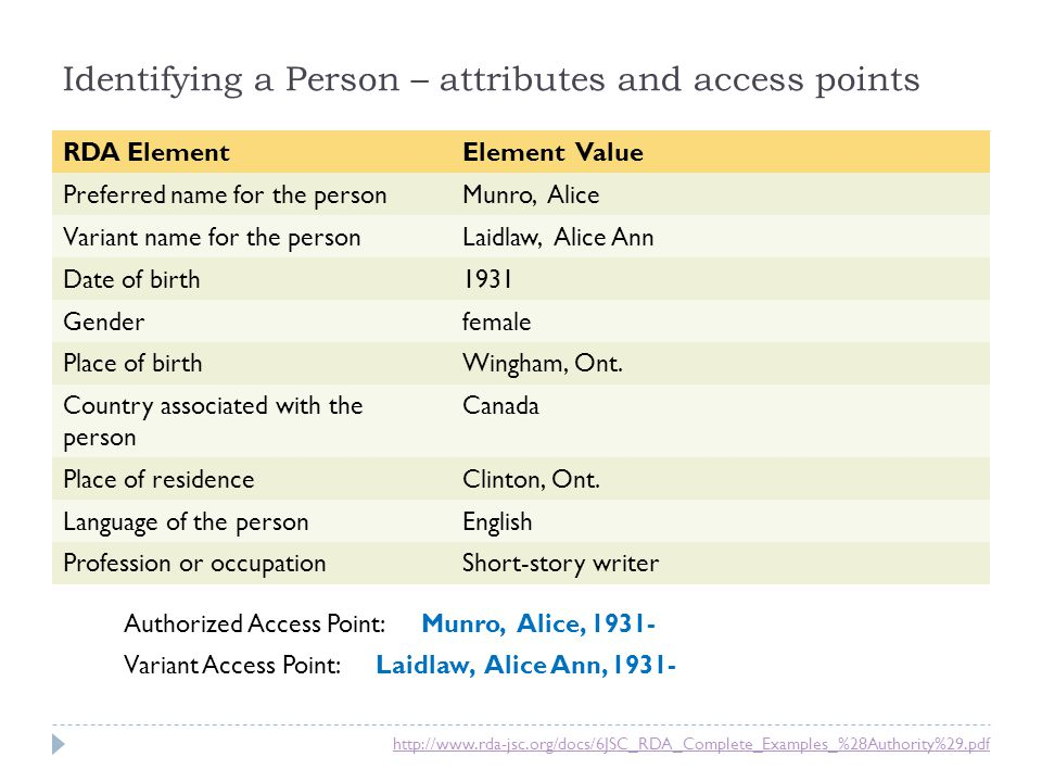 Identifying a Person – attributes and access points
