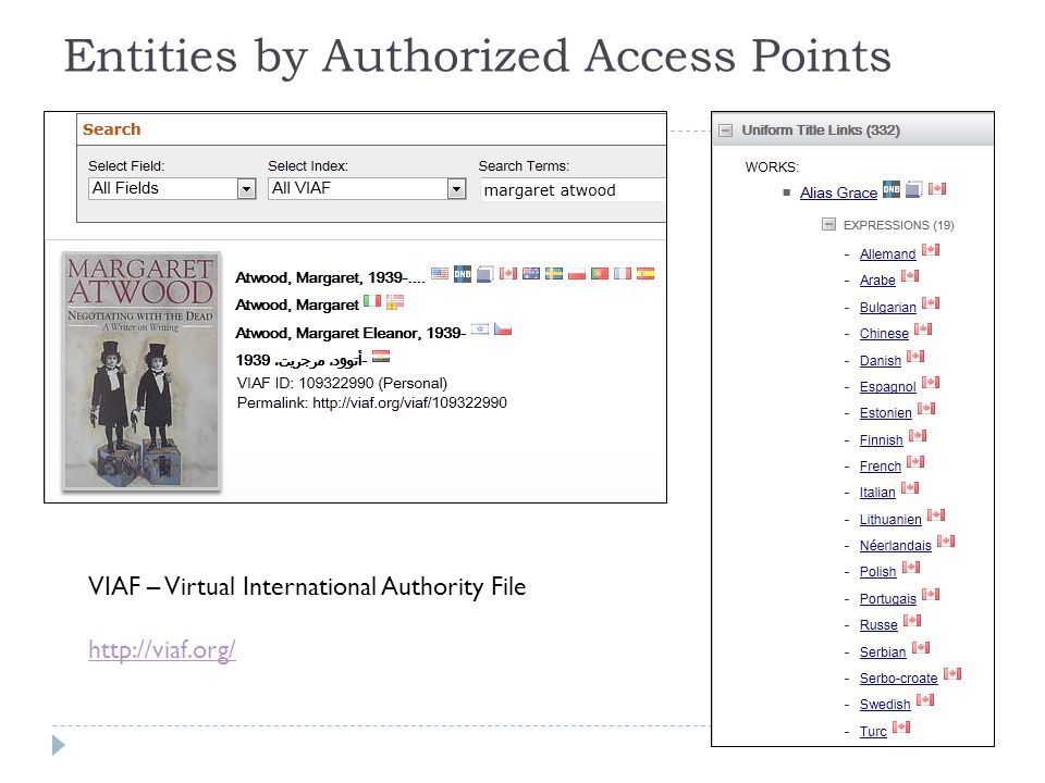 Entities by Authorized Access Points