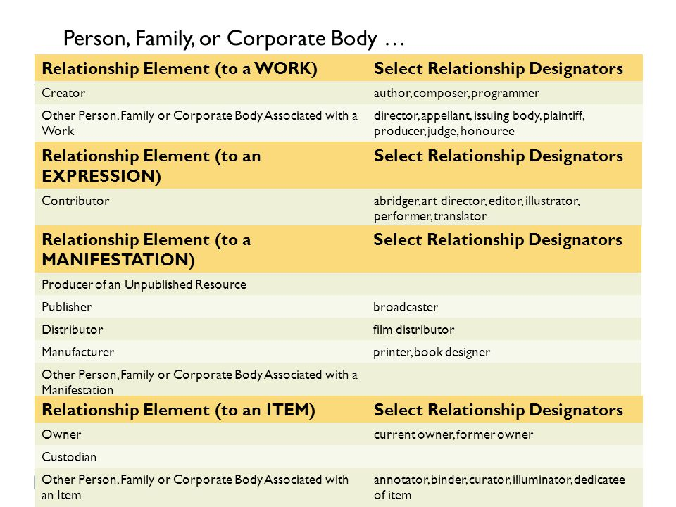 Person, Family, or Corporate Body …