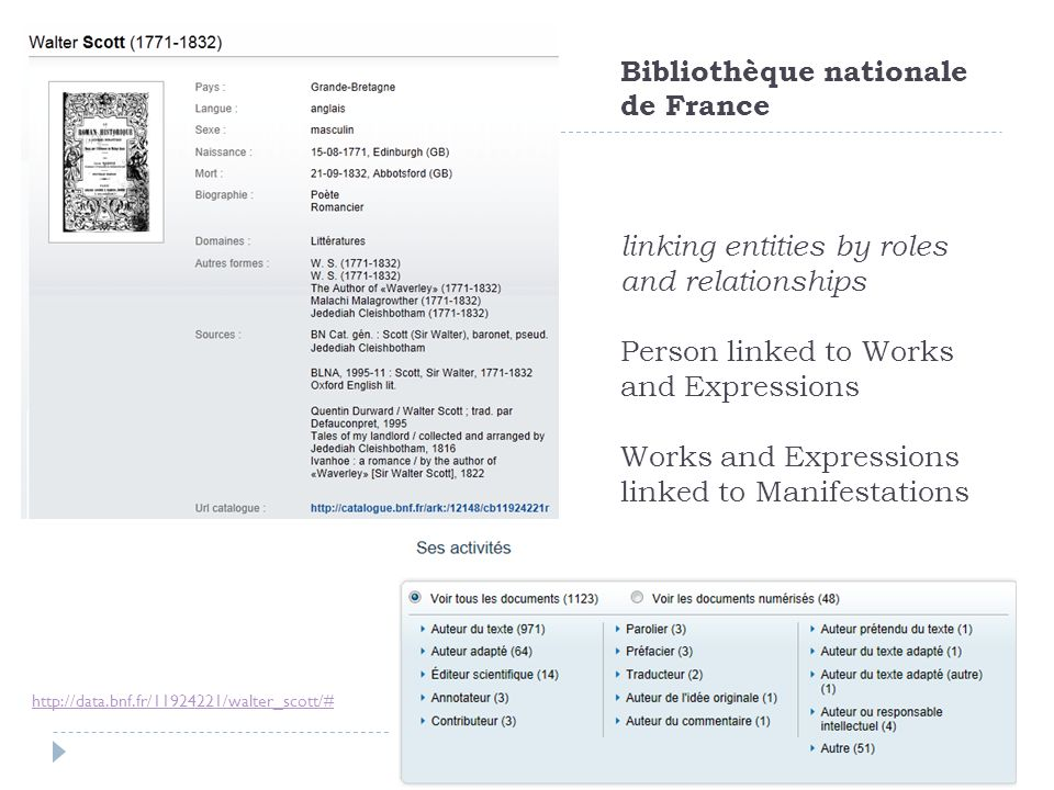 Bibliothèque nationale de France linking entities by roles and relationships Person linked to Works and Expressions Works and Expressions linked to Manifestations
