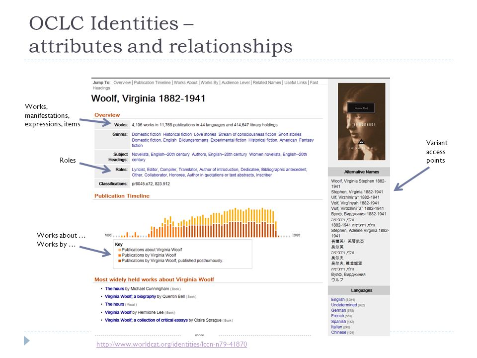 OCLC Identities – attributes and relationships