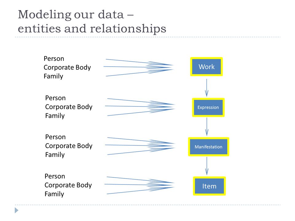 Modeling our data – entities and relationships