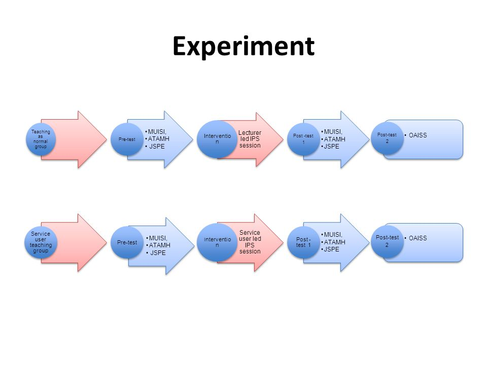 Experiment Intervention Intervention Teaching as normal group Pre-test