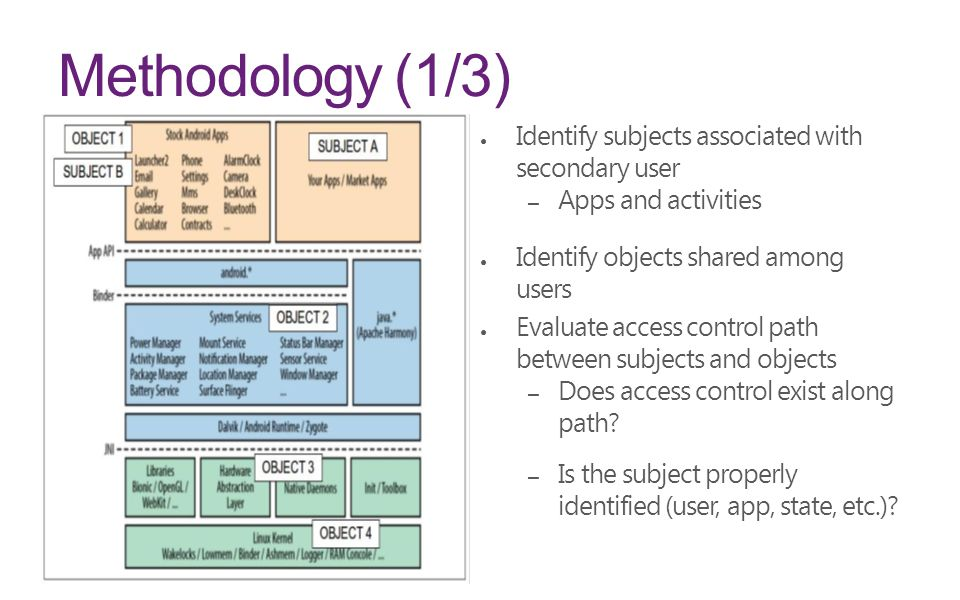 Methodology (1/3) Identify subjects associated with secondary user