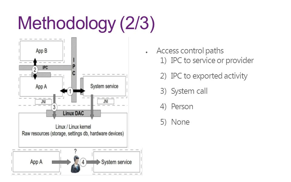 Methodology (2/3) Access control paths IPC to service or provider