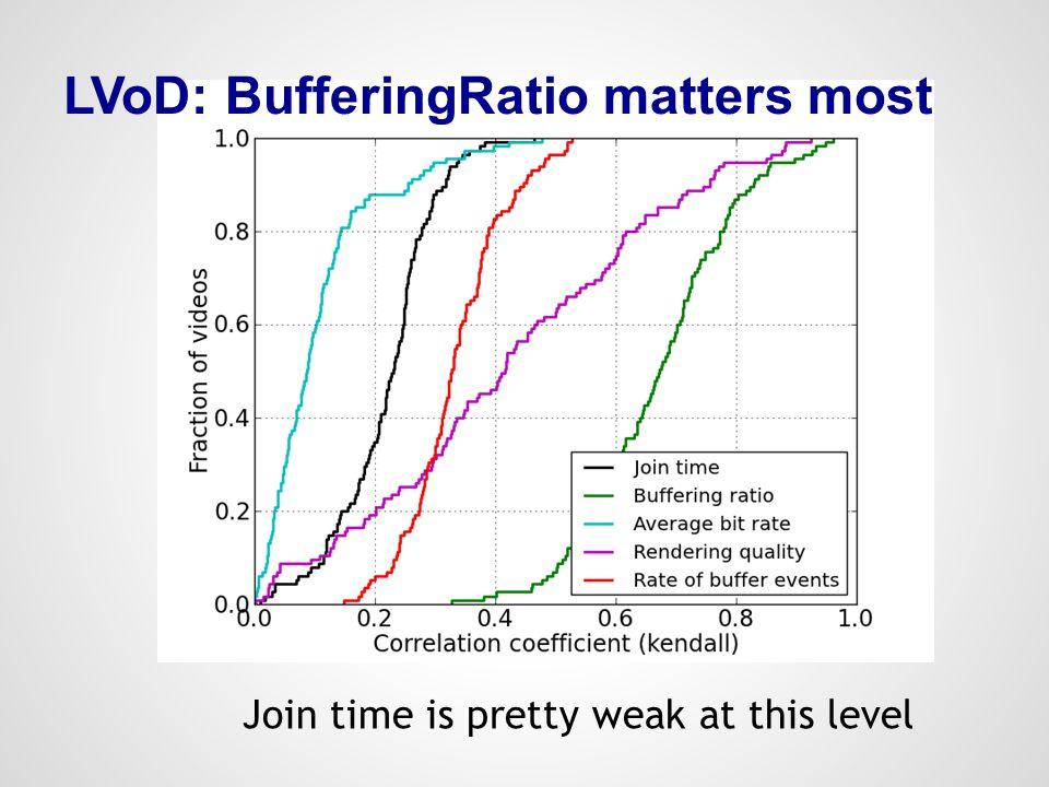 LVoD: BufferingRatio matters most