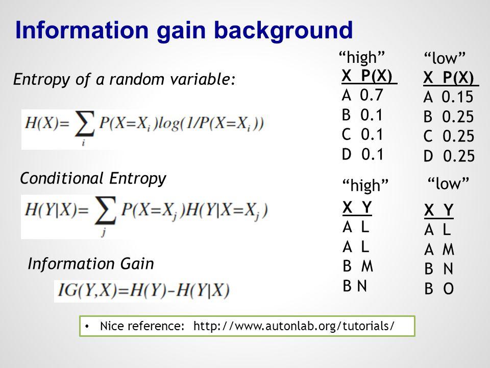 Information gain background