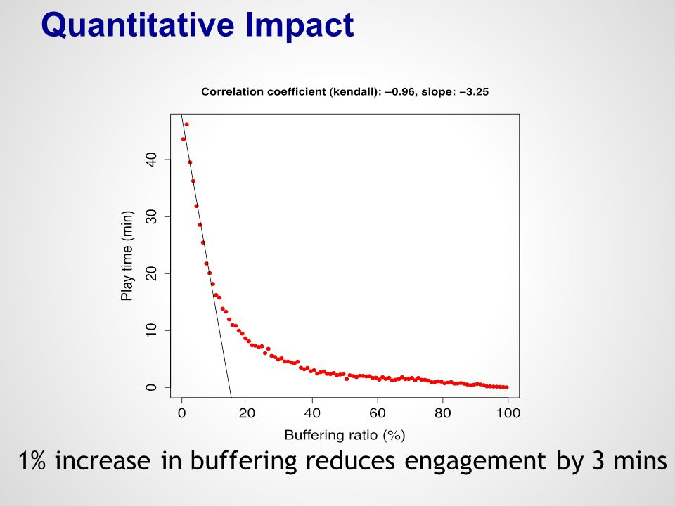 Quantitative Impact 1% increase in buffering reduces engagement by 3 mins