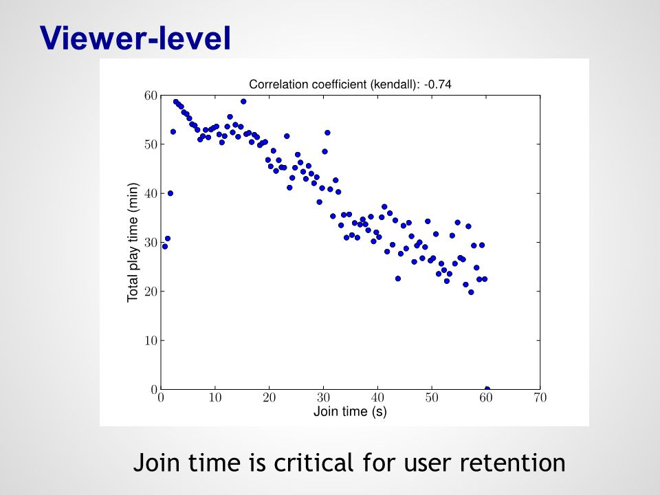 Viewer-level Join time is critical for user retention