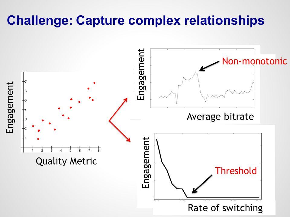 Challenge: Capture complex relationships