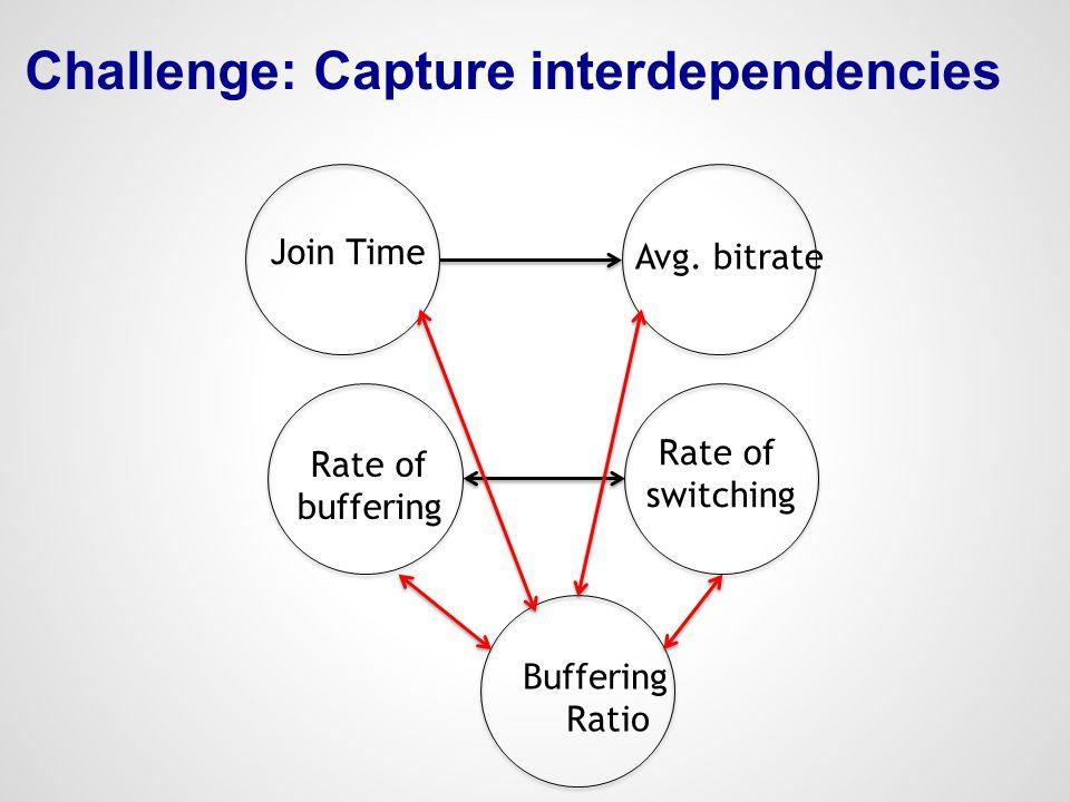 Challenge: Capture interdependencies