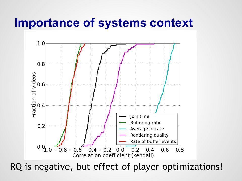 Importance of systems context