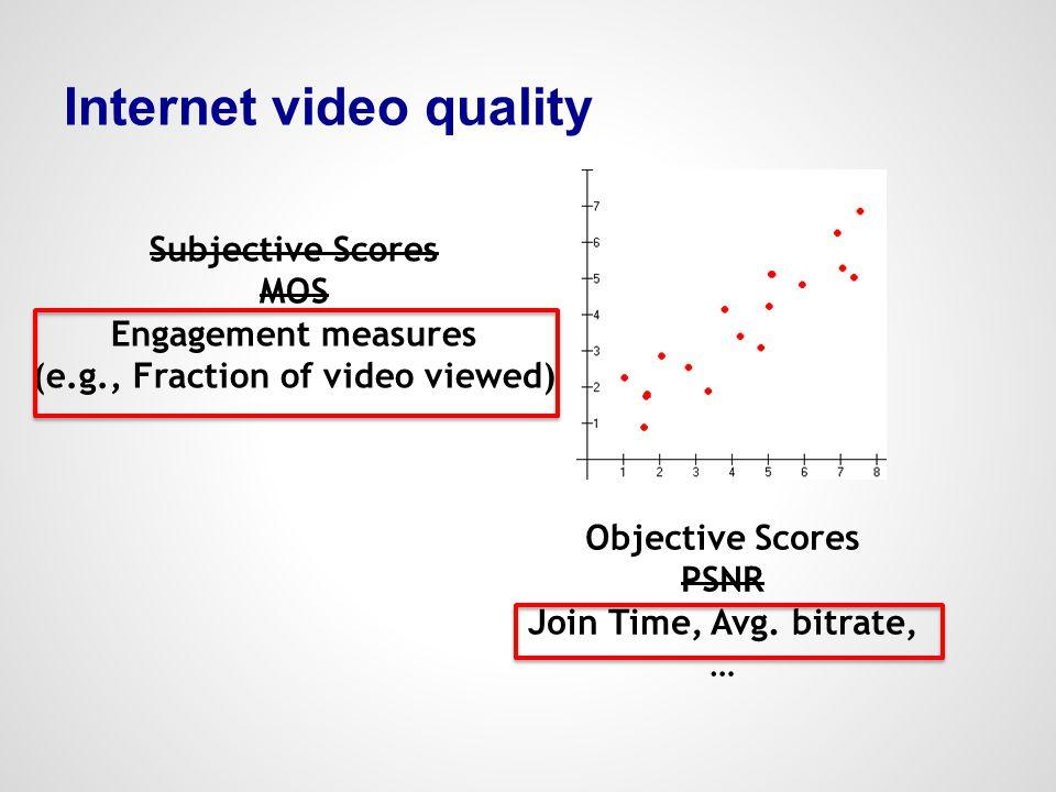 Internet video quality
