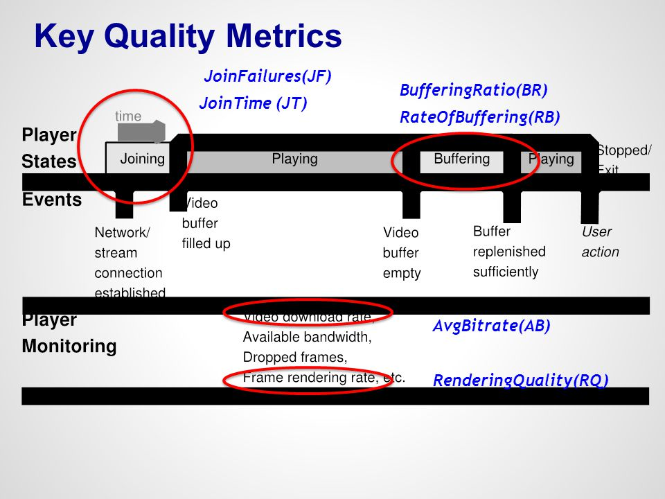 Key Quality Metrics JoinFailures(JF) BufferingRatio(BR) JoinTime (JT)