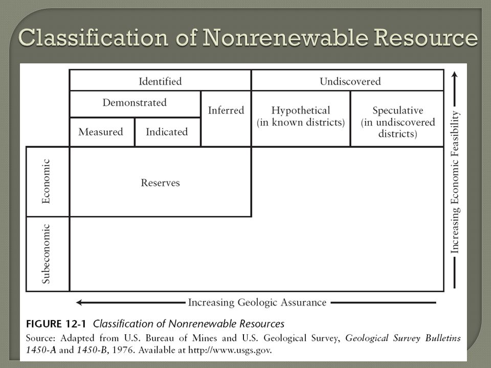 Classification of Nonrenewable Resource