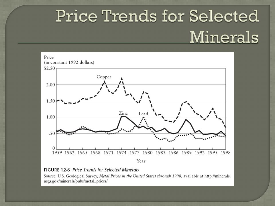 Price Trends for Selected Minerals