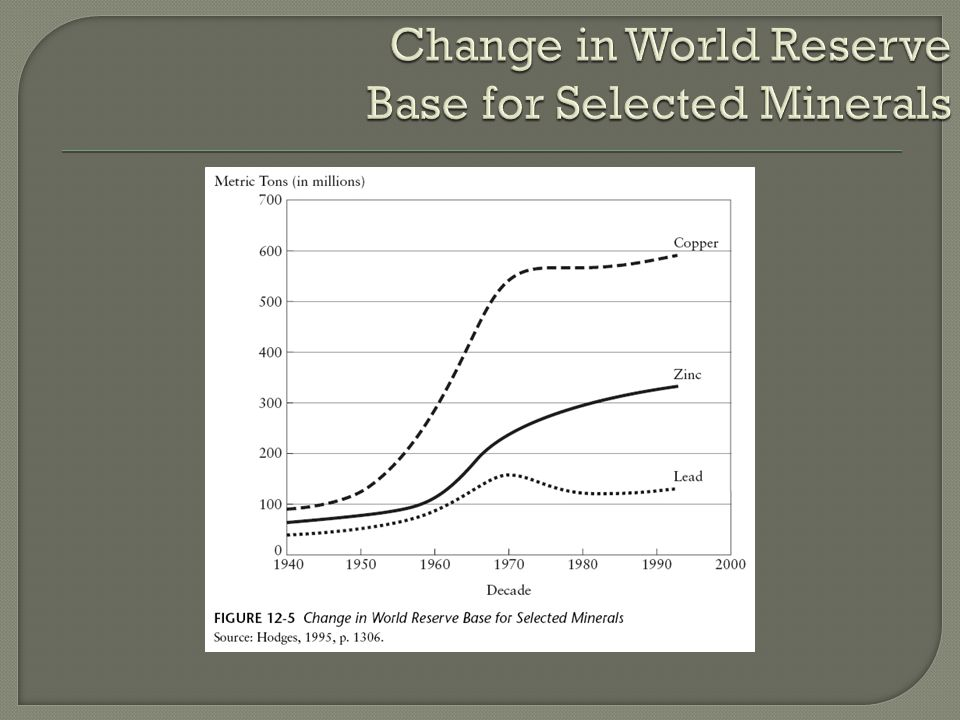 Change in World Reserve Base for Selected Minerals