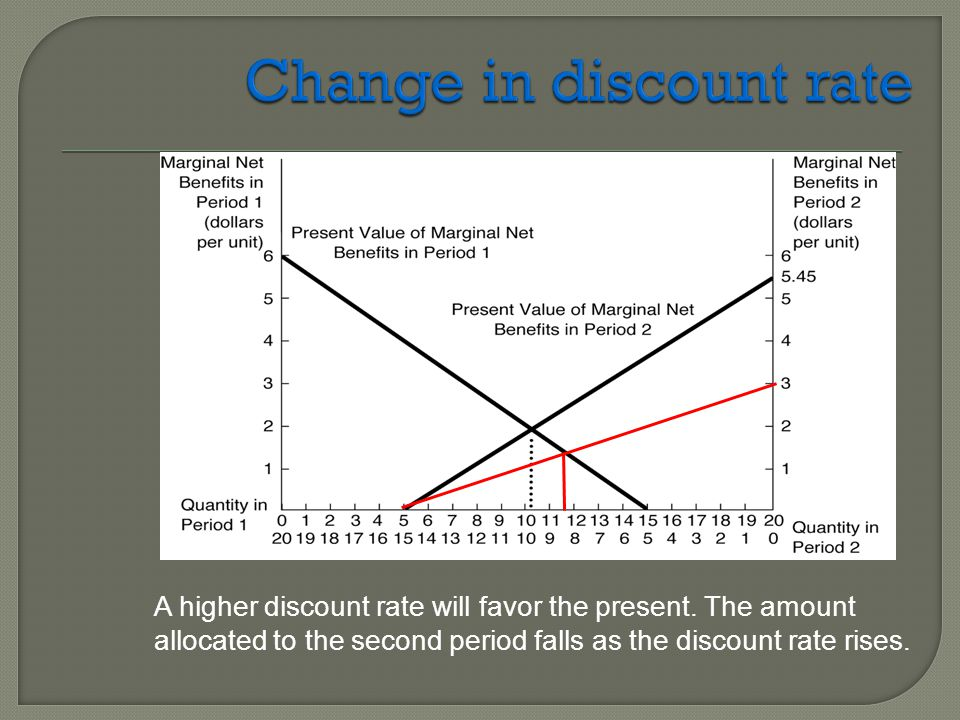 Change in discount rate