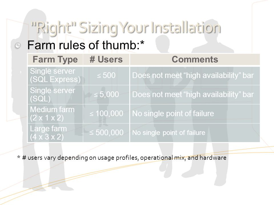 Right Sizing Your Installation