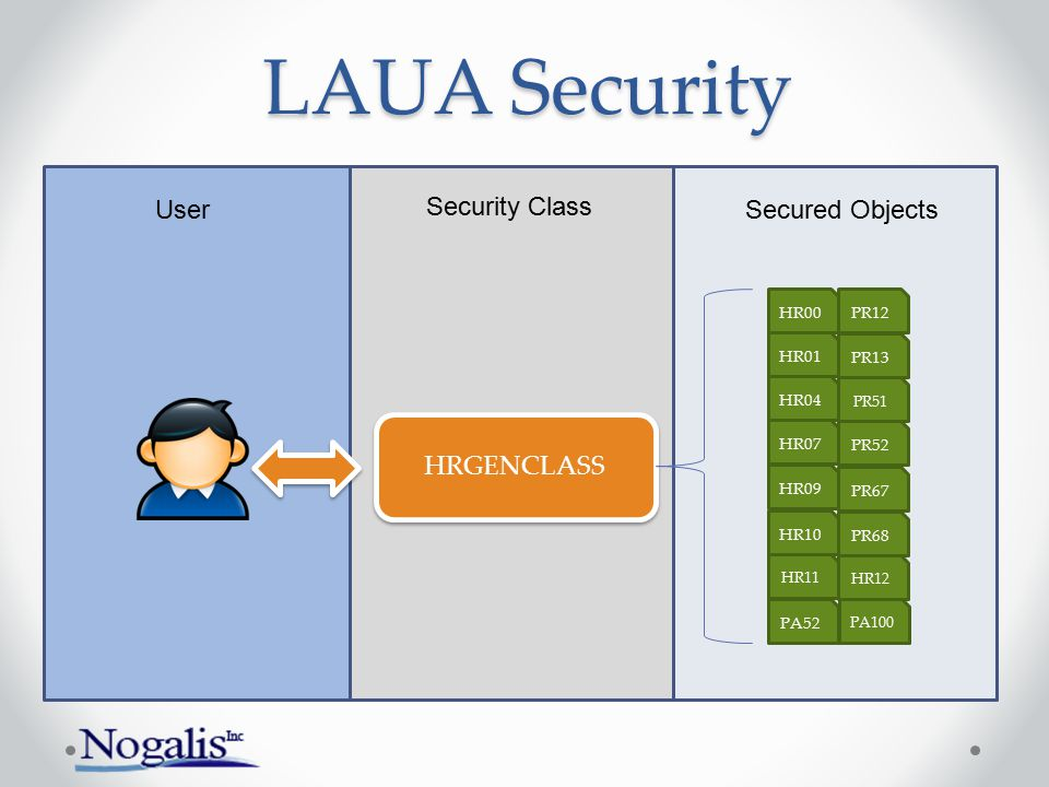 LAUA Security User Security Class Secured Objects HRGENCLASS HR00 PR12