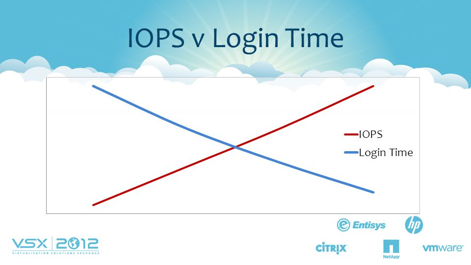 IOPS v Login Time Without enough IOPS boot and login time can extend from seconds to many minutes