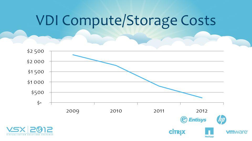 VDI Compute/Storage Costs