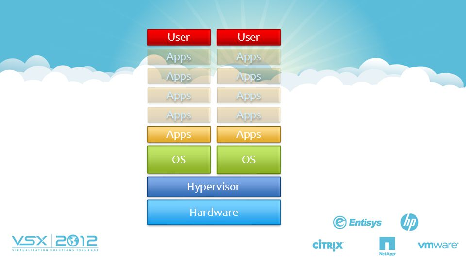 User Apps OS Hypervisor Hardware