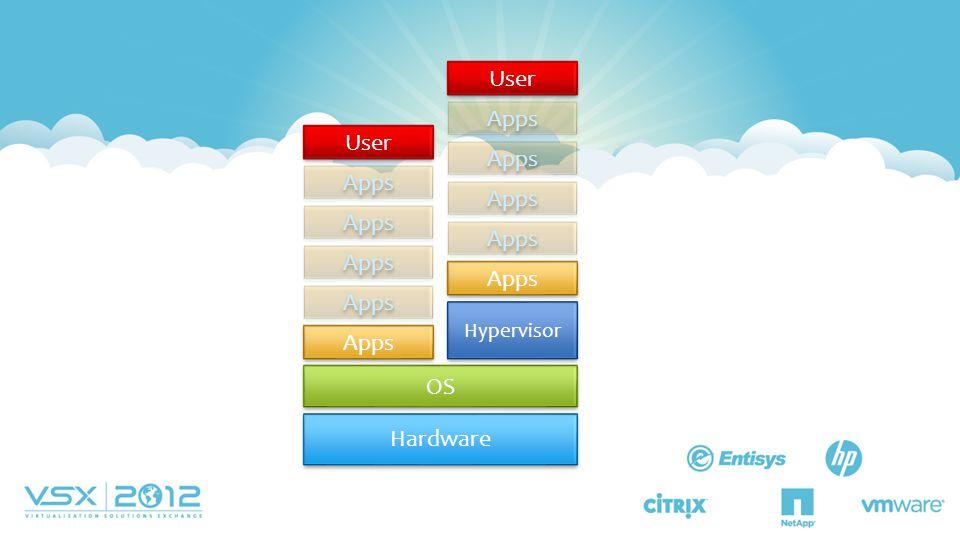 User Apps OS Hardware Hypervisor