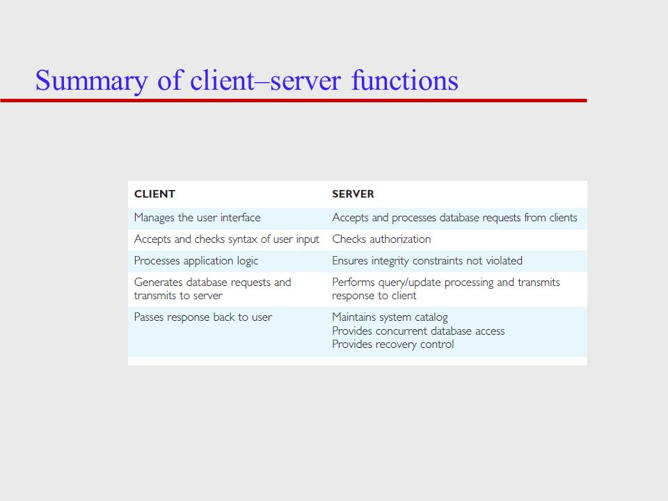 Summary of client–server functions