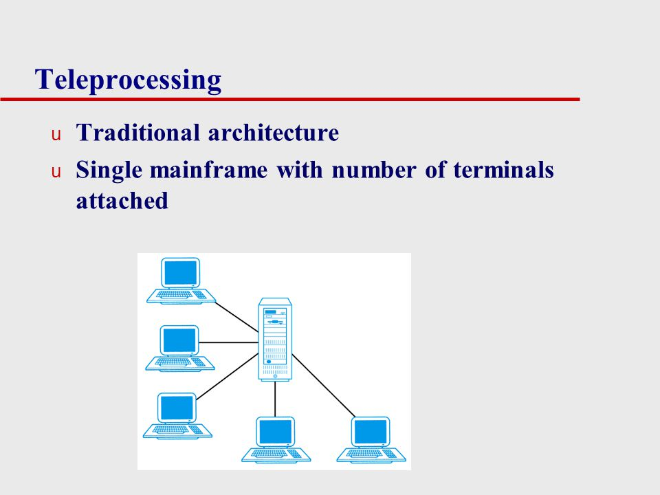 Teleprocessing Traditional architecture