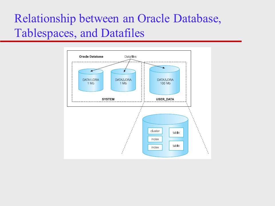 Relationship between an Oracle Database, Tablespaces, and Datafiles