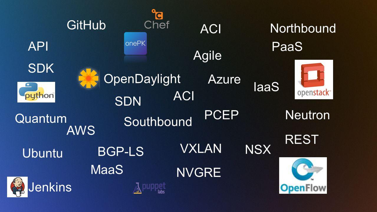 GitHub ACI Northbound API PaaS Agile SDK OpenDaylight Azure IaaS ACI