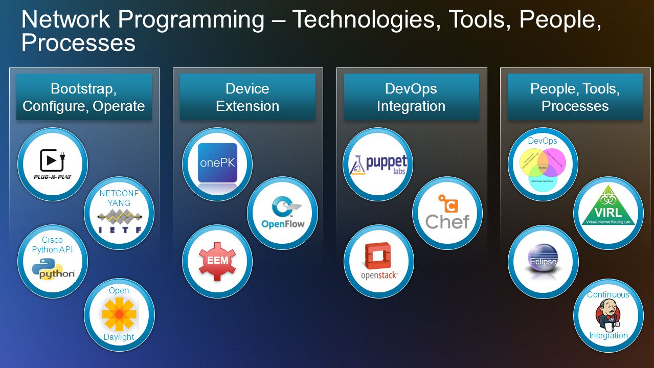 Network Programming – Technologies, Tools, People, Processes