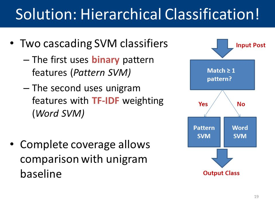 Solution: Hierarchical Classification!