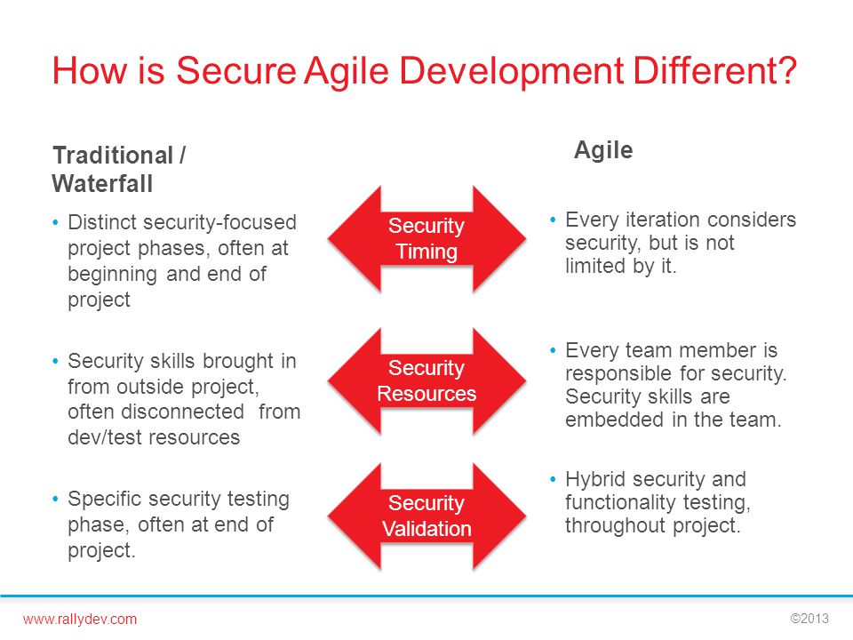 How is Secure Agile Development Different
