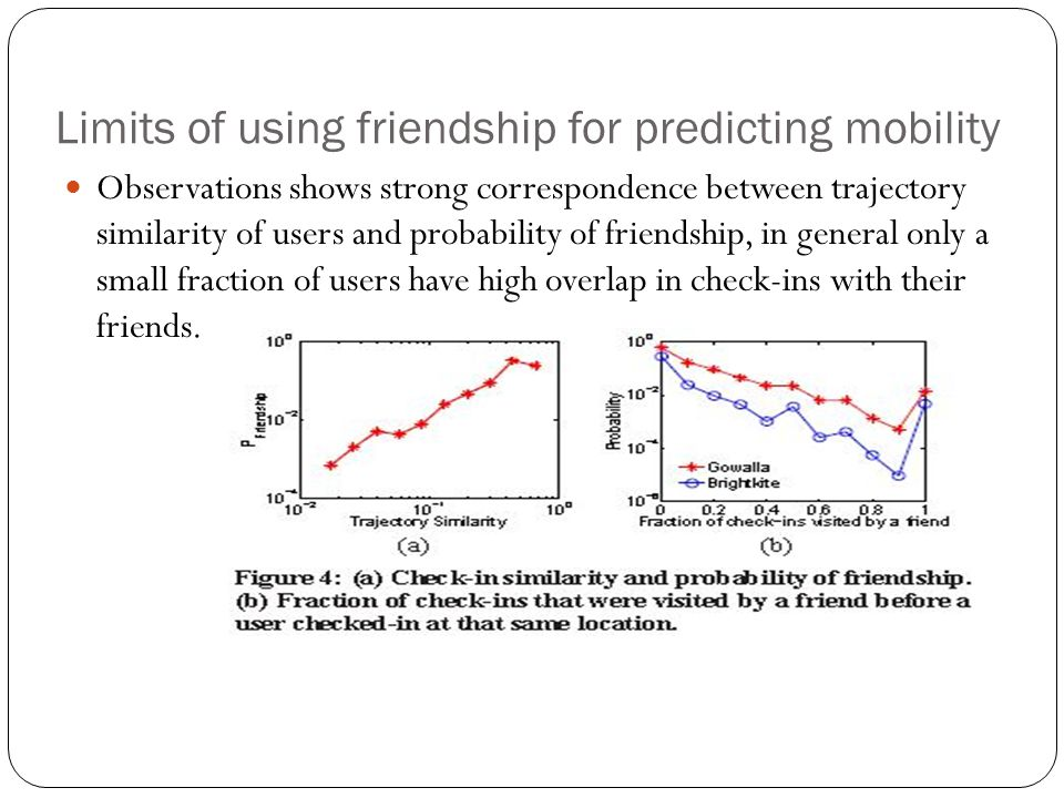 Limits of using friendship for predicting mobility