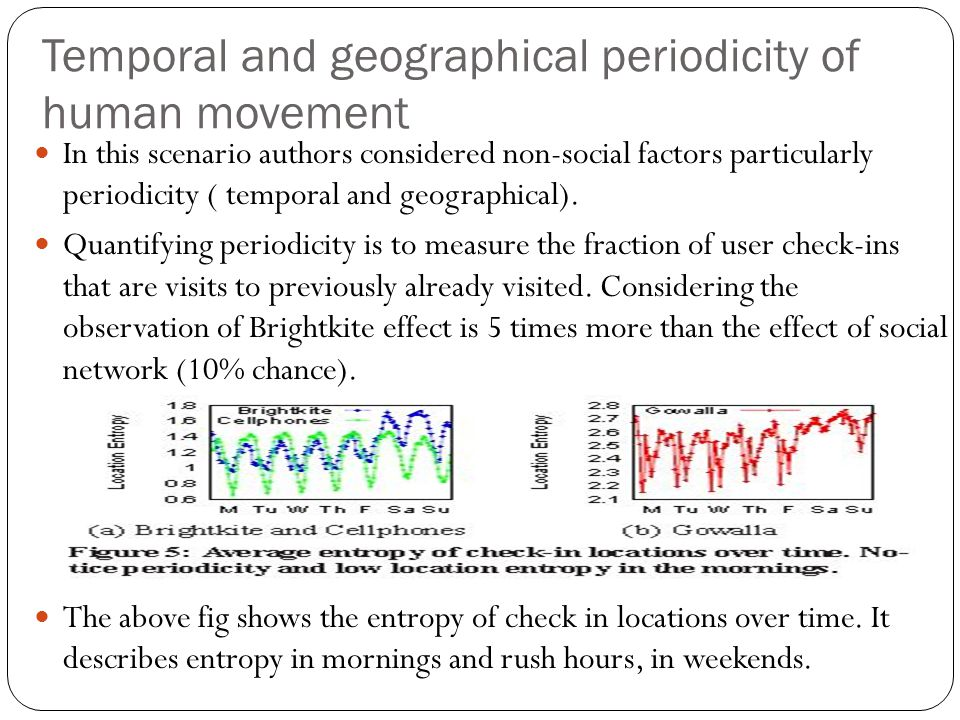 Temporal and geographical periodicity of human movement