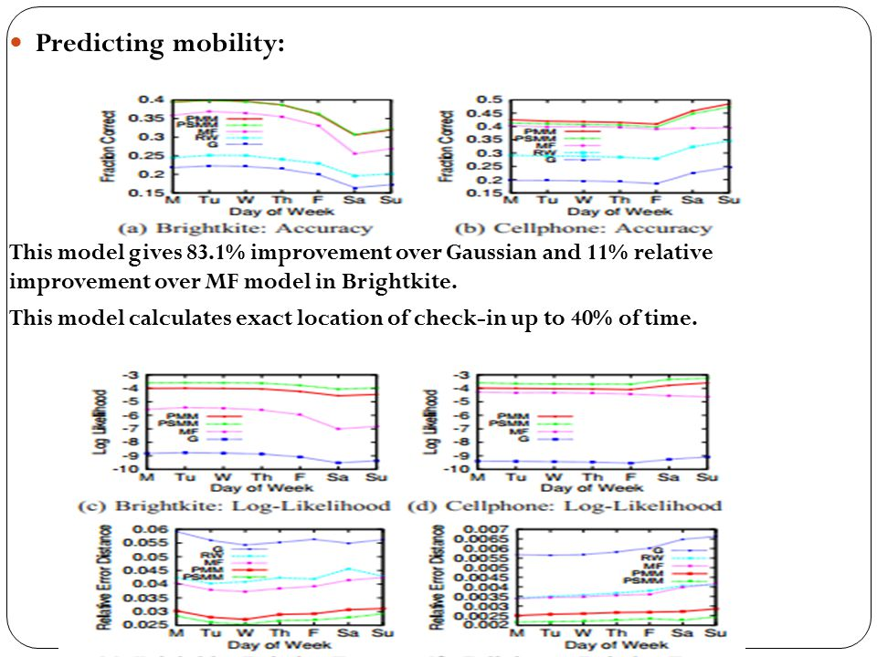 Predicting mobility: This model gives 83.1% improvement over Gaussian and 11% relative improvement over MF model in Brightkite.