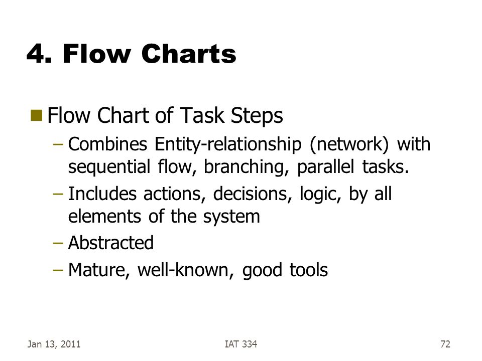 4. Flow Charts Flow Chart of Task Steps