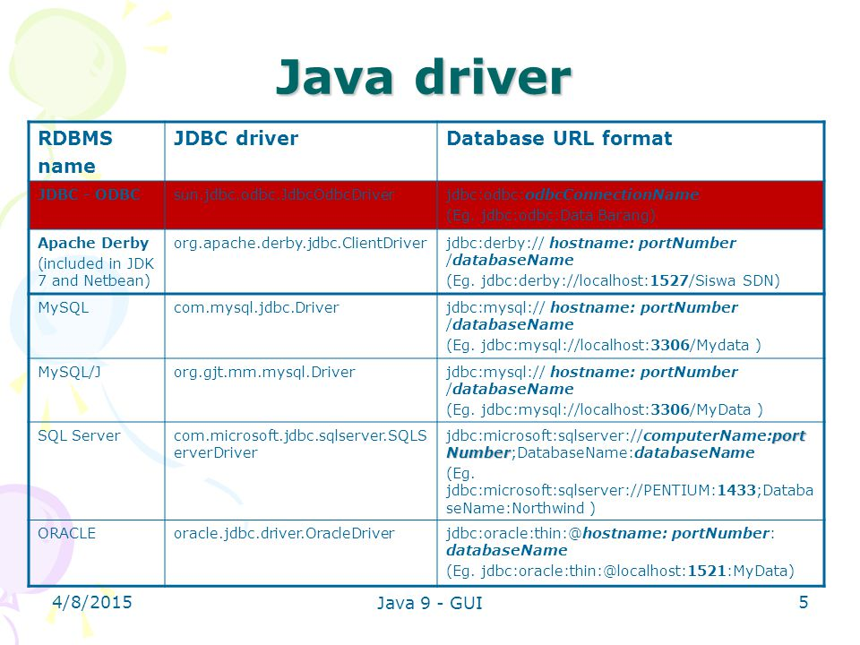 Java driver RDBMS name JDBC driver Database URL format 4/10/2017