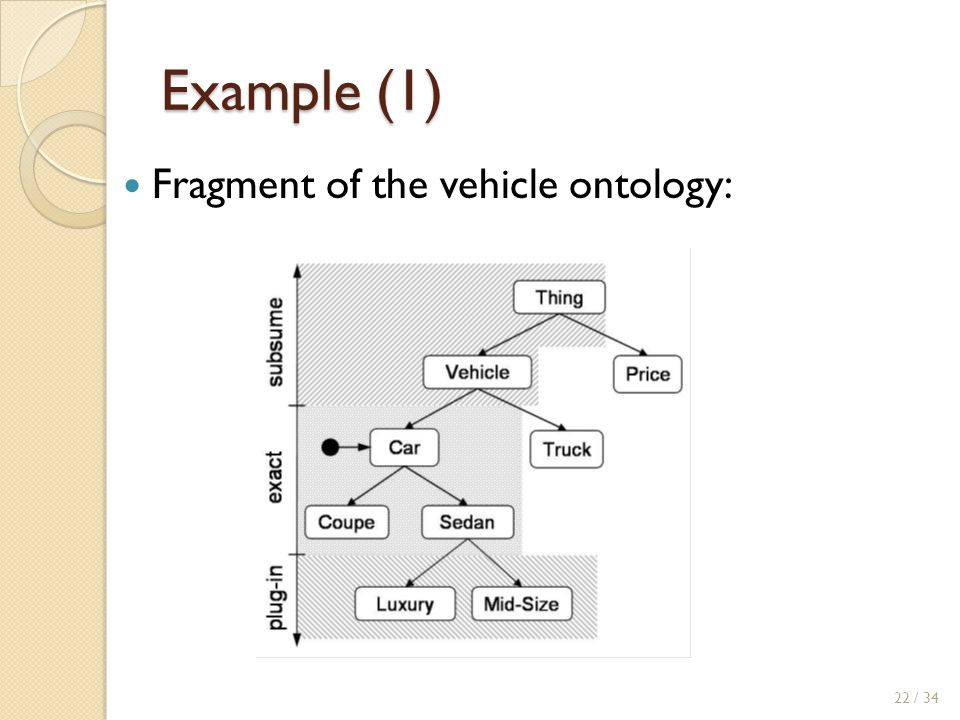 Example (1) Fragment of the vehicle ontology:
