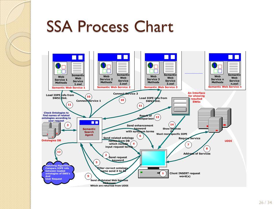 SSA Process Chart