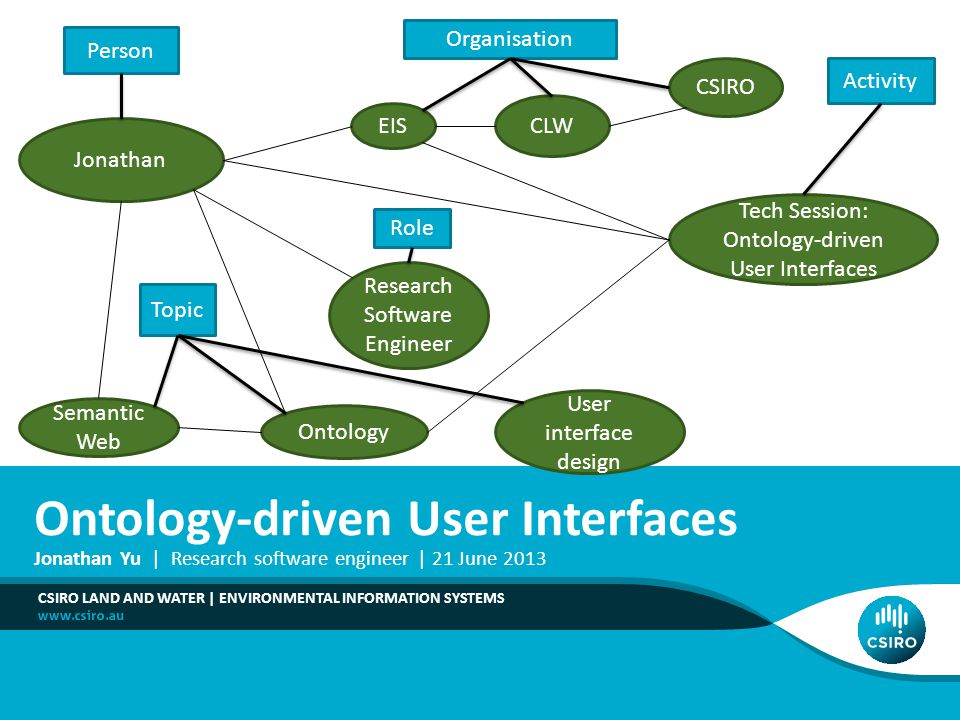 Ontology-driven User Interfaces