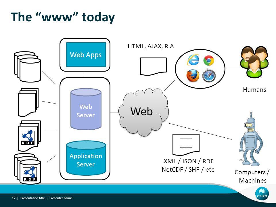 XML / JSON / RDF NetCDF / SHP / etc.