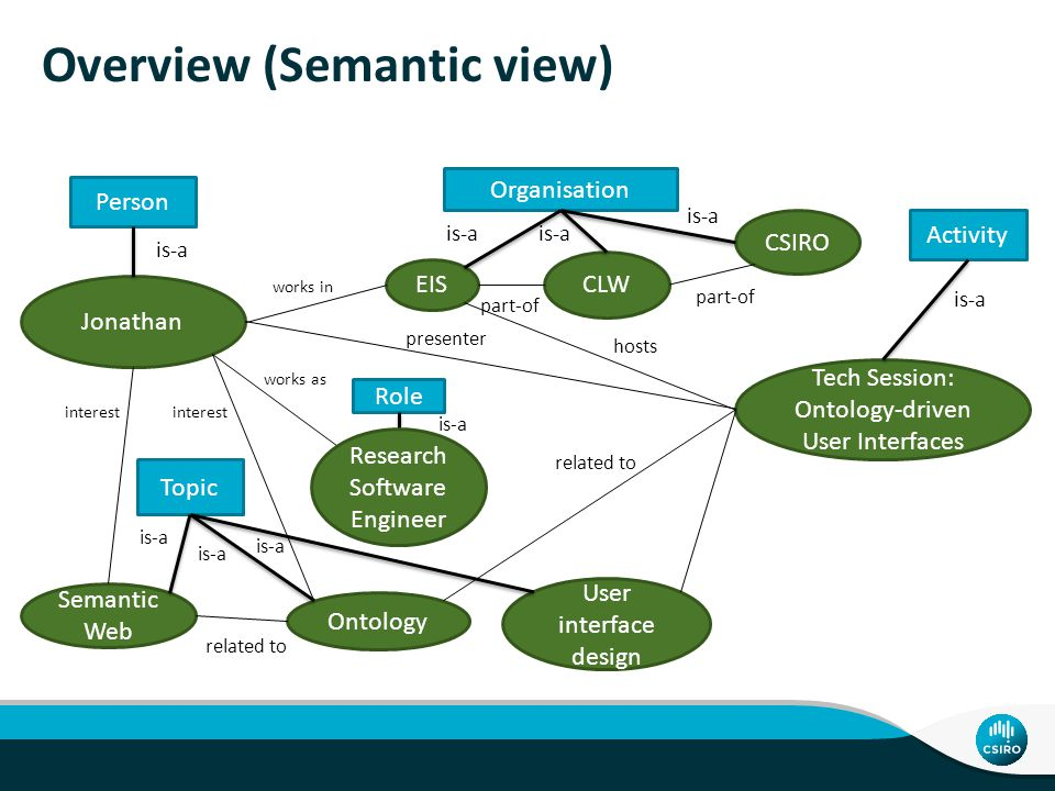 Overview (Semantic view)