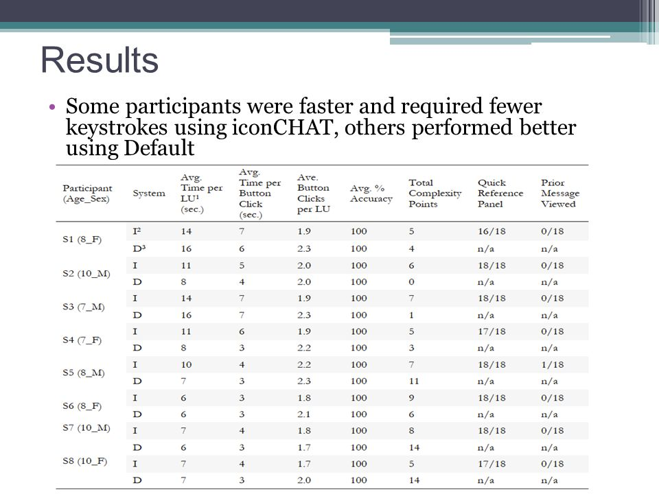 Results Some participants were faster and required fewer keystrokes using iconCHAT, others performed better using Default.