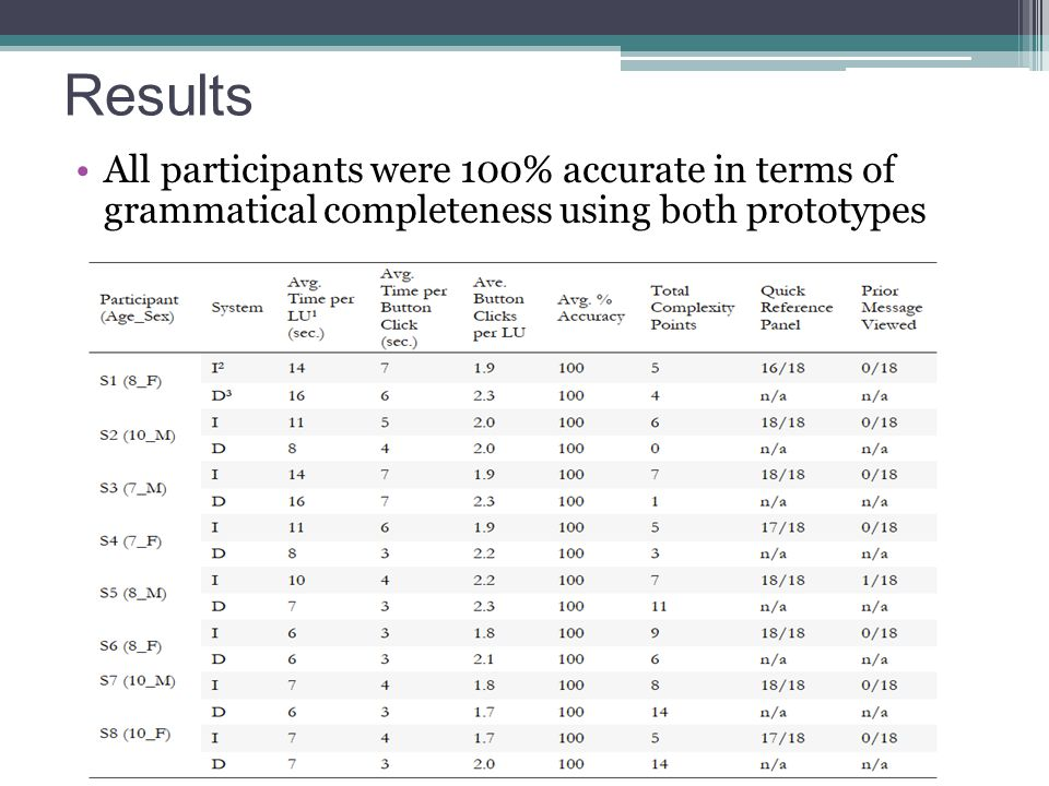 Results All participants were 100% accurate in terms of grammatical completeness using both prototypes.