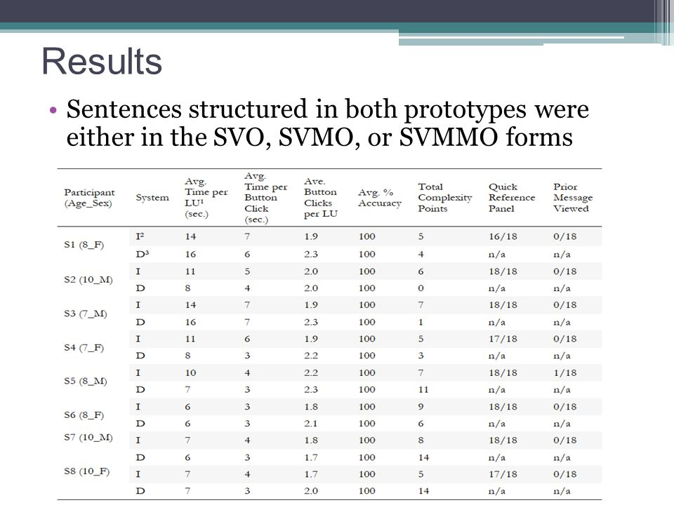 Results Sentences structured in both prototypes were either in the SVO, SVMO, or SVMMO forms