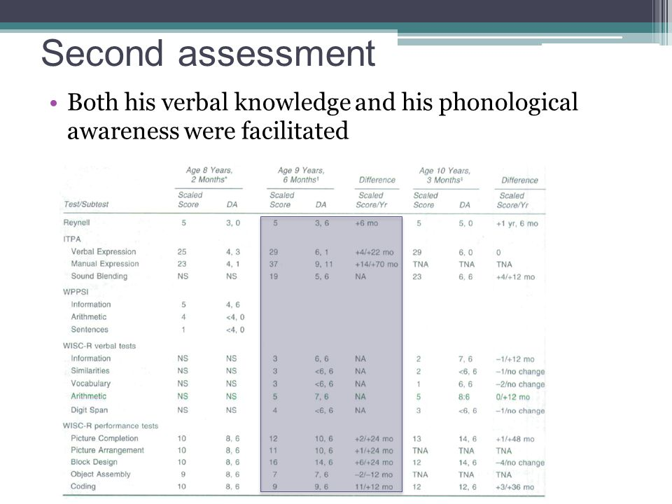 Second assessment Both his verbal knowledge and his phonological awareness were facilitated