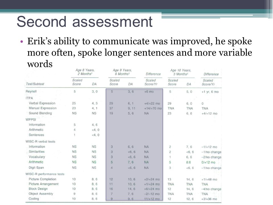 Second assessment Erik's ability to communicate was improved, he spoke more often, spoke longer sentences and more variable words.